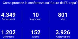 Dati sulla partecipazione alla Conferenza sul Futuro dell'Europa